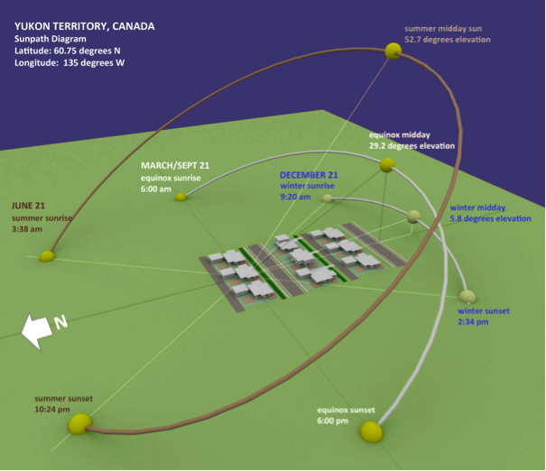 """This """"sunpath"""" diagram shows how the sun appears to travel relative to a housing development in the Yukon Territory, demonstrating the value of orienting buildings so they absorb maximum sunlight when it is available. Image by Don Crockett"""