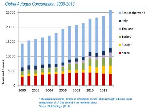 Autogas-Consumption-Chart-2000-2013