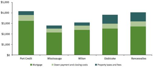 Priya's monthly housing cost
