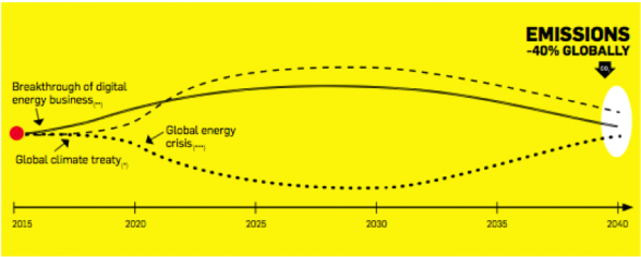 Figure 2. Three scenarios, all leading to a set of sustainable outcomes.