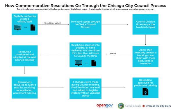 Chicago-City-Clerk-Commemorative-Resolution-Process-Visualization