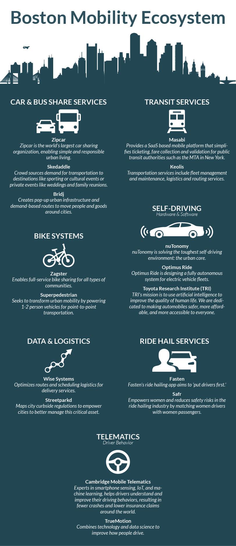 Boston Mobility Ecosystem